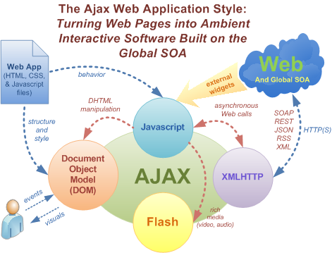 AJAX Web Development